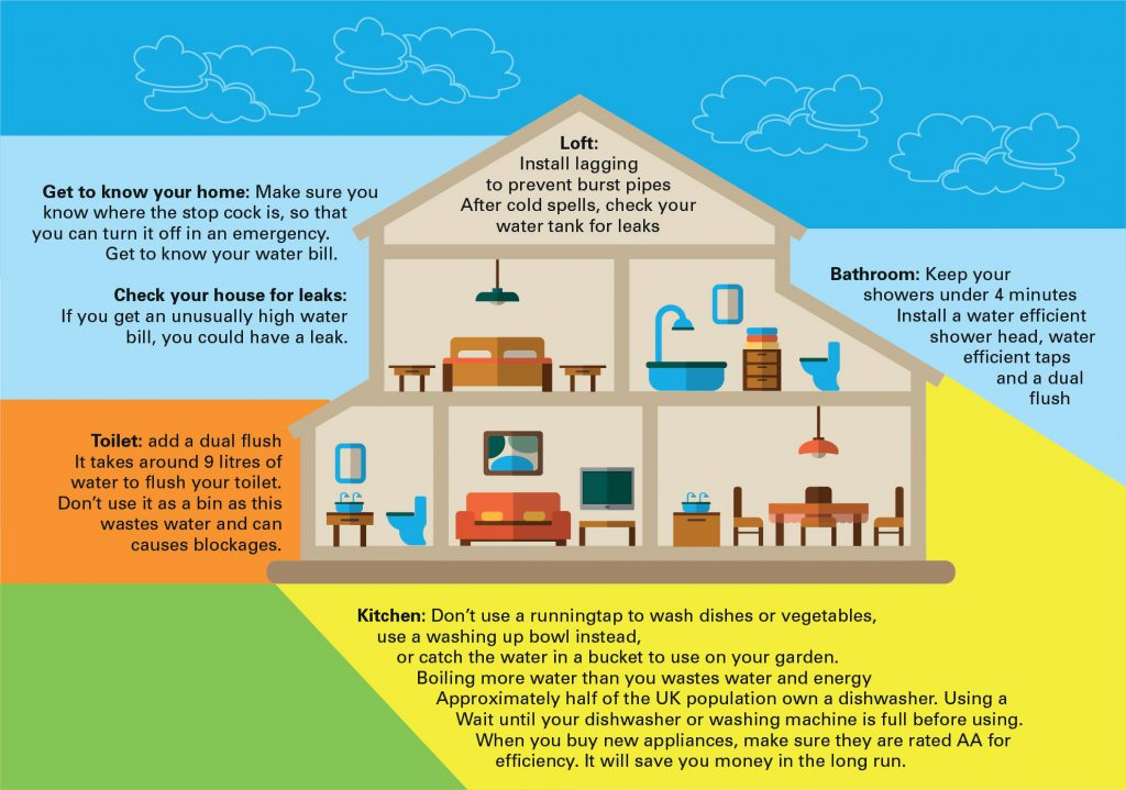Save water waterwise for How to save water in your house