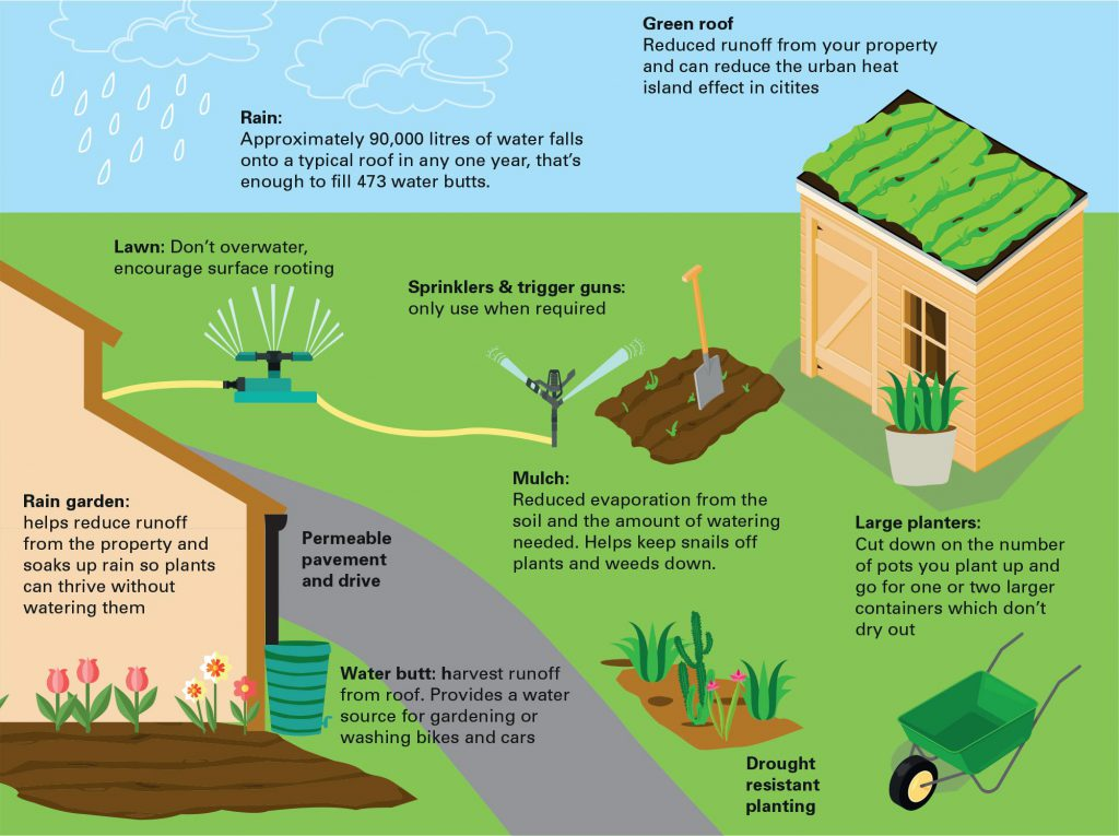 Save water waterwise for How to save to build a house