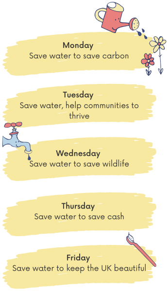 Monday Save water to save carbon